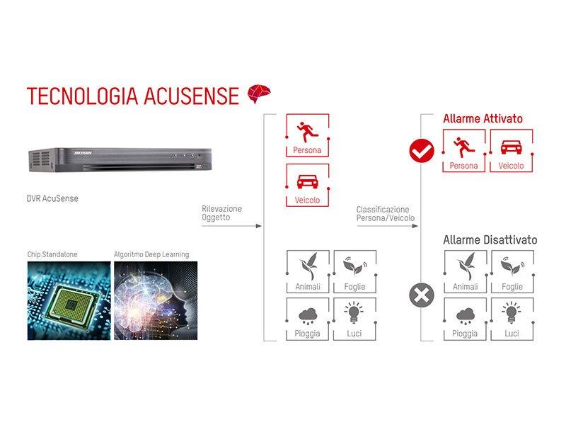 Kit videosorveglianza Hikvision 4 ch con riconoscimento veicoli o persone 4 telecamere 5 Mpx IR 40 mt HDD 1 TB Western digital